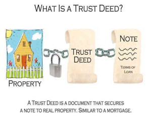 Deed of Trust is What Pledges the property as security to the note