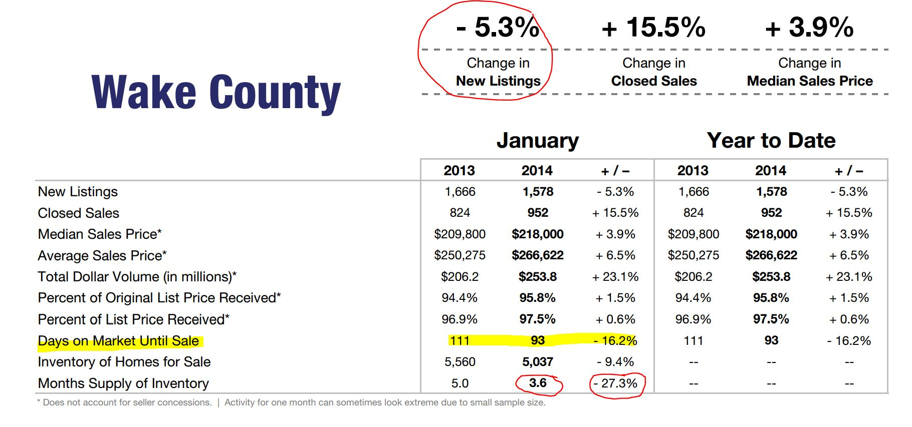 Wake County Jan 2014 Market Trend Data